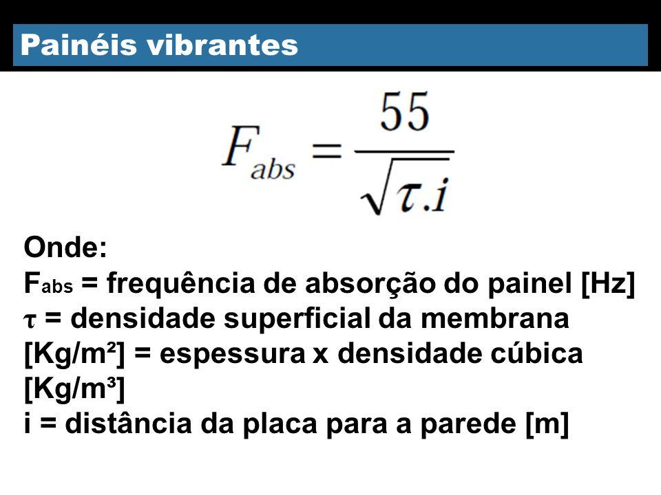 Fabs = frequência de absorção do painel [Hz]